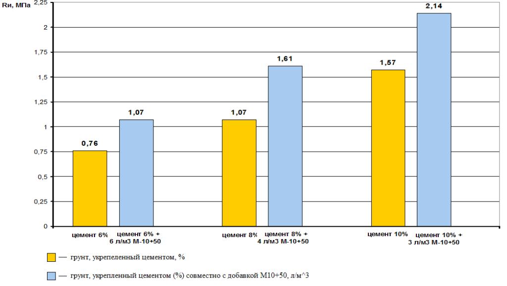 Рис.1. Результаты испытаний СоюзДорНИИ влияния М10+50 на величину прочности на растяжение при изгибе (мелкий песок)