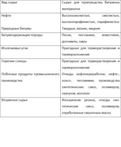 Основные виды сырья для производства битумных вяжущих