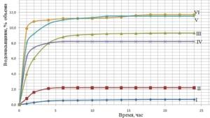 Рис. 6.  Предельное водонасыщение экспериментальных образцов песчано-цементных смесей, укрепленных различными добавками: I.Песок мелкозернистый – 100 масс. ч., цемент – 10 масс. ч, нанокомпозитная добавка – 10 л на 1 м3, 7 сут. II.Песок мелкозернистый – 100 масс. ч., цемент – 10 масс. ч, «Полистаб» – 10 л на 1 м3, 7 сут. III.Контрольный образец: мелкозернистый песок – 100 масс. ч., цемент (М-400) – 10 масс. ч, вода до влажности –12 %, 7 сут. IV.Песок мелкозернистый – 100 масс. ч., цемент – 10 масс. ч., «Дорцем» – 1 масс. ч, вода до влажности – 12 %, 7 сут. V.Песок мелкозернистый – 100 масс. ч., цемент – 10 масс. ч., «Дорцем» – 0,1 %, 7 сут. VI.Песок мелкозернистый – 100 масс. ч., цемент – 6 %, «Дорцем» – 0,1 %, 7 сут.