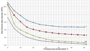 Рис. 7.  Сравнительная характеристика изменения прочности при сжатии от температуры испытания мелкозернистых асфальтобетонов различных способов изготовления:  I.Холодная асфальтобетонная смесь типа Бх марки 1 с полимерной нано-композитной добавкой и цементом. II.Холодная асфальтобетонная смесь типа Бх марки 1 с цементом и полимерной нанокомпозитной добавкой без введения в нее активного компонента.   III.Горячая асфальтобетонная смесь типа Б марки 1 по ГОСТ 9128 – 2009.  IV.Холодная асфальтобетонная смесь типа Бх марки-1 по ГОСТ 9128 – 2009